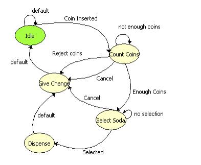 LabVIEW状态图模块的详细介绍和使用手册详细概述