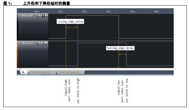 使用PIC10F322实现延时???去抖动器的详细资料概述