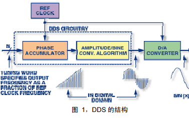 ADI DDS系列产品的介绍和直接数字式频率合成器DDS的详细资料概述