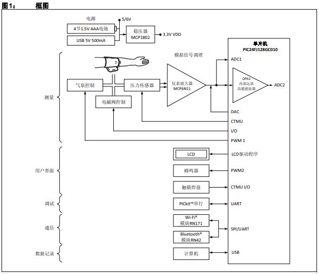 采用PIC24FJ128GC010单片机和MCP6N11仪表放大器实现数字血压计的概述