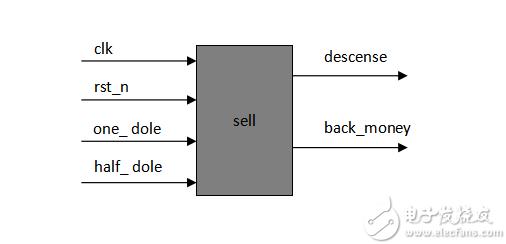 FPGA学习系列:21. 自动售货机的设计