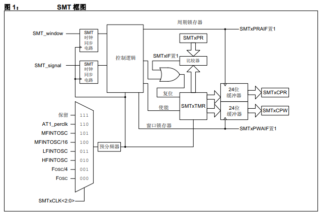 用于PIC单片机上的信号测量定时器的详细中文资料概述