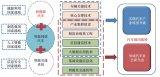 中国发展智能网联汽车具备的基础和面临的问题