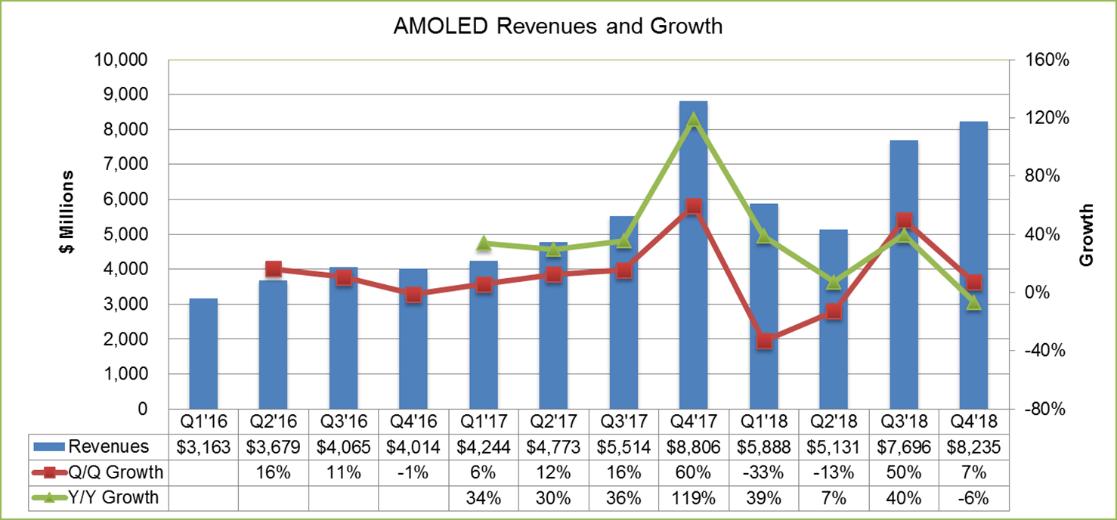 2018第一季度:OLED整体销售额达59亿美元,维信诺市场份额全球第三