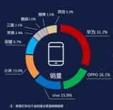 5月份手机零售指数发布,华为以31.2%份额占据第一