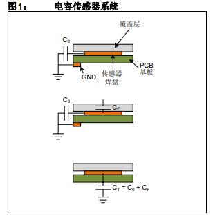 噪声环境的电容式触摸应用设计和定义噪声所引发的问题和解决方法