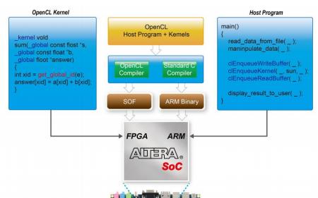 如何建立OpenCL开发环境编译和执行DE1 SoC的示例项目的详细概述