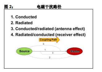 8位PIC中单片机的传导干扰和辐射干扰的测试方法和产品性能中文概述