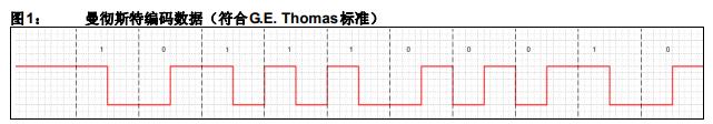 曼彻斯特解码器的介绍和如何实现它的详细中文资料概述