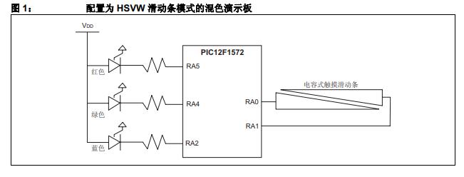 如何使用PIC12F1572处理器实现混色的详细中文资料概述
