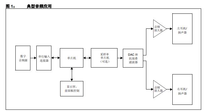 如何使用PIC32来提高音频应用的质量详细中文资料概述