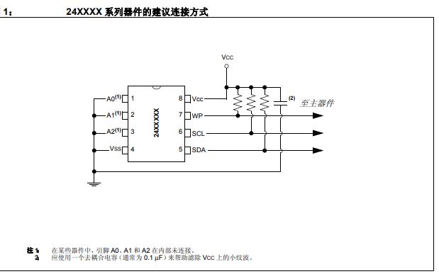 I2C串行EEPROM的详细中文使用手册详细中文概述
