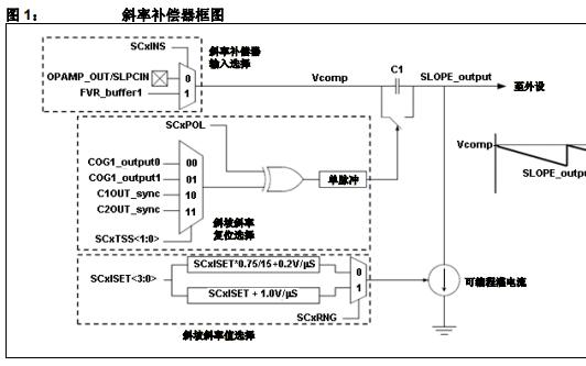 PIC单片机的内部斜率补偿器外设的详细中文资料概述
