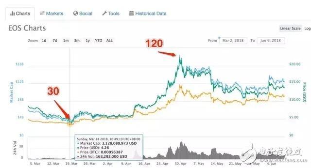 """EOS会是下一个""""比特币"""",预测暴涨,机不可失失不再来"""