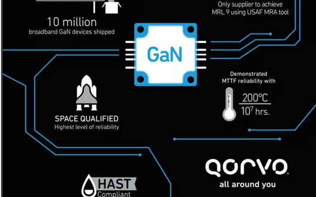 Qorvo利用新型5G通信基础设施解决方案,提升...