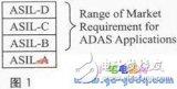 基于可编程FPGA在系统级实现诊断