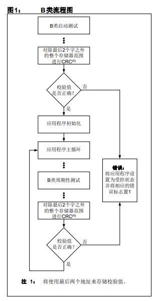 如何实现软件CRC和所选单片机中使用的硬件CRC的详细资料概述