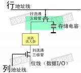 DDR的特性分析与存储原理