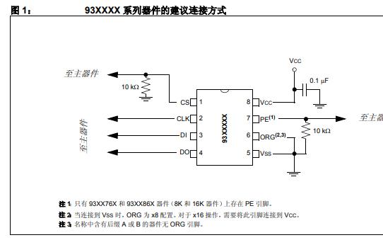 串行EEPROM的93XXXX系列器件的建议连接方式详细资料概述