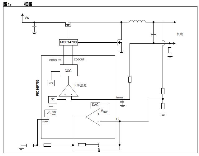 基于PIC16F753的同步降压电源的使用从而释放内核的详细资料概述