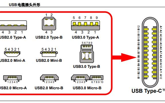 USB Type-C连接器的详细中文资料介绍