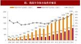 半导体产业链九大厂商推进IPO,上海博通和卓胜微备受关注