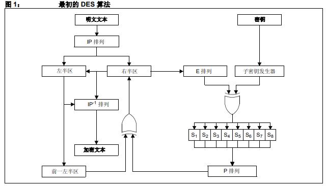 三重数据加密和高级加密标准基于PIC24和dsPIC30/33的讨论详细概述