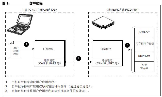 dsPIC30F和dsPIC33F及PIC24F和PIC24H器件的自举程序详细应用概述