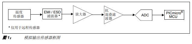 嵌入式应用温度测量如何选择温度传感器和调理电路