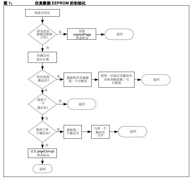 如何采用EEPROM的接口提高程序存储器的耐用性的详细中文资料概述
