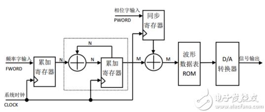 基于ROM的任意波形发生器(DDS)