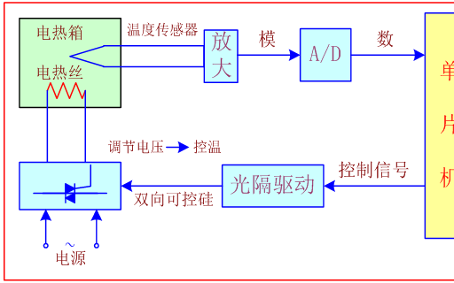AD和DA基本概念和原理和一些芯片的介绍以及ADDA转换系统设计的概述