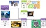 IC生产流程步骤详解 从上游到下游解说