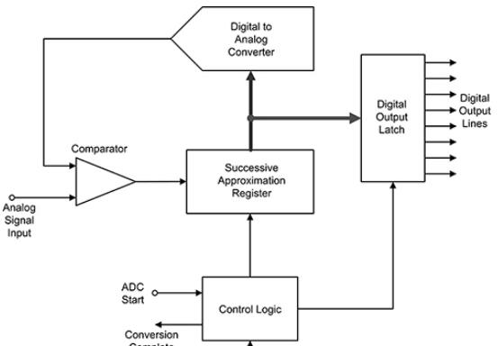一种常用电子集成电路及模块化器件设计