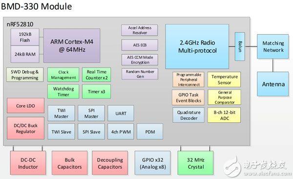 基于 Nordic Semiconductor 的 nRF52810 SoC 构建而成的 BMD-330 模块示意图