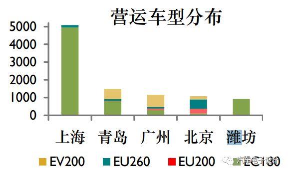 2018年新补贴政策下,EC180车型将不再有价格优势,过度依赖低端车型,忽视中高级车型的发展成为了北汽新能源明显的 短板。随着新能源指标需求不断增加,北汽新能源需加速产品质量升级。 备注:EC3系列还是有点优势的 3)上汽荣威 上汽集团为中国最早开始布局新能源发展战略的企业,2017年推广新能源车型共5款,其中PHEV四款(eRX5、ei6、 e950、e550),BEV1款(eRX5-EV)