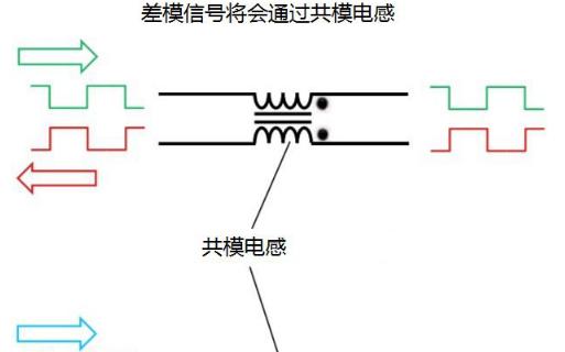 理想的共模滤波器和大电流差共模滤波器的介绍和操作的详细资料概述