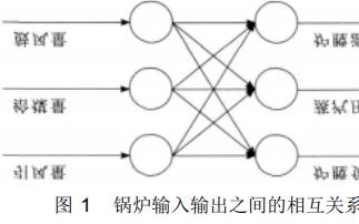 基于Matlab的工业锅炉燃烧系统模糊解耦控制设计的详细中文资料概述