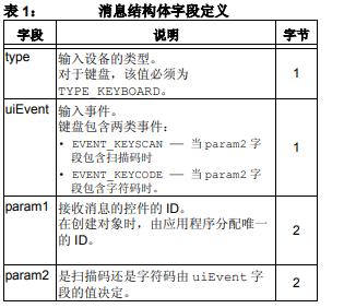 Microchip图形库如何简化基于键盘的GUI的设计详细中文资料概述
