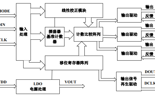 SM16716驱动芯片的详细中文数据手册免费下载