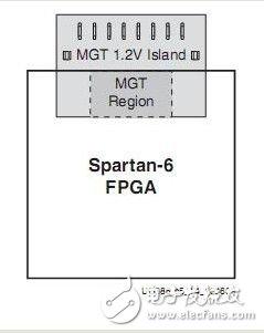 PCB设计过程中需要考虑的因素