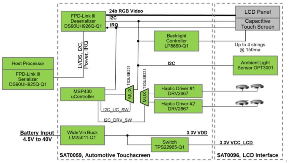 大联大世平基于TI的车用显示屏参考龙8国际下载 用于汽车信息娱乐应用