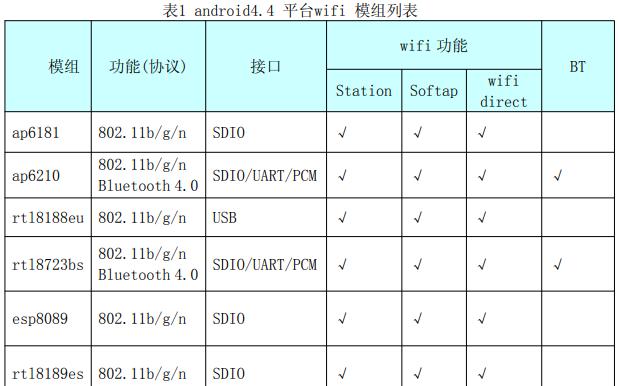 R16 WiFi移植说明书的详细中文资料概述