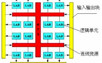 SOPC和FPGA的介绍和基础实验的详细资料概述