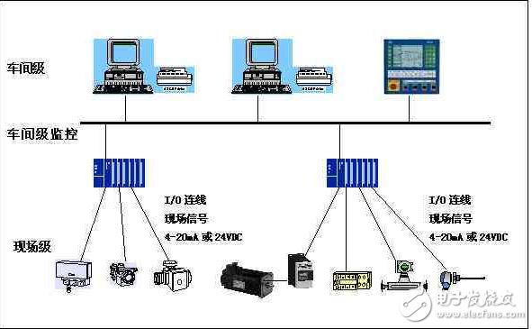 用于连接控制设备和现场设备回路供电的总线