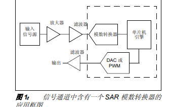 SAR模数转换器的详细中文资料概述免费下载