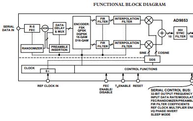 AD9853数字调制器的详细英文原版数据手册免费下载