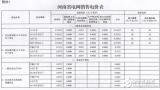 河南降低一般工商业电价,电价水平降0.55分/千瓦时