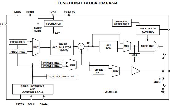 AD9833低功率可编程波形发生器的详细资料免费下载