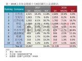 中国大陆IC封测步入发展快车道,长电科技、天水华...